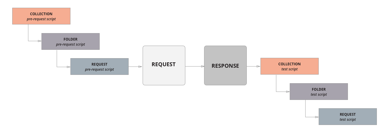 workflow for request in collection